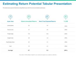 Estimating Return Potential Tabular Presentation Asset Class Ppt Presentation Portfolio