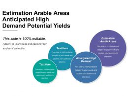 Estimation Arable Areas Anticipated High Demand Potential Yields