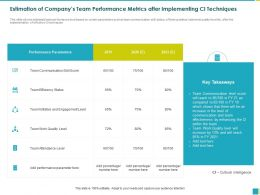 Estimation Of Companys Team Performance Metrics After Implementing CI Techniques Status Ppt Powerpoint Outline