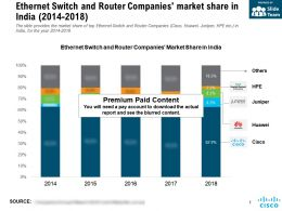 Ethernet Switch And Router Companies Market Share In India 2014-2018