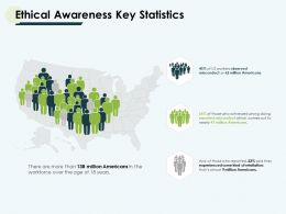 Ethical Awareness Key Statistics Geographical Ppt Slides