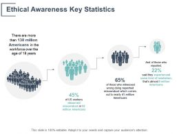 Ethical Awareness Key Statistics Management Ppt Powerpoint Presentation File Example Topics