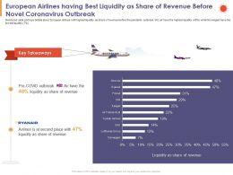 European Airlines Having Best Liquidity As Share Of Revenue Before Novel Coronavirus Outbreak Ppt Slides
