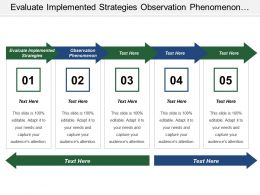 Evaluate Implemented Strategies Observation Phenomenon Using Exiting Models