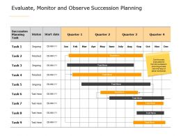 Evaluate Monitor And Observe Succession Planning A608 Ppt Powerpoint Presentation Outline Ideas