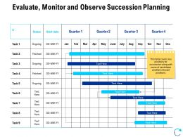 Evaluate Monitor And Observe Succession Planning Ppt Layout
