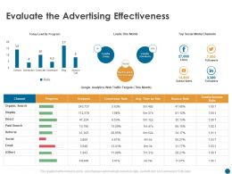 Evaluate The Advertising Effectiveness Bounce Rate Ppt Powerpoint Presentation Pictures Design Templates