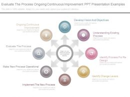Evaluate The Process Ongoing Continuous Improvement Ppt Presentation Examples