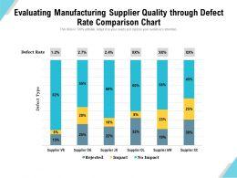 Evaluating Manufacturing Supplier Quality Through Defect Rate Comparison Chart