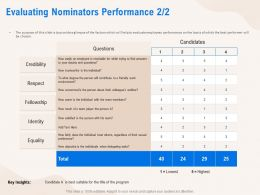 Evaluating Nominators Performance Equality Ppt Powerpoint Presentation Styles Grid