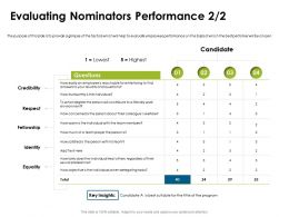 Evaluating Nominators Performance Fellowship Ppt Powerpoint Presentation Picture