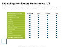 Evaluating Nominators Performance Punctuality Ppt Powerpoint Presentation Styles Slideshow