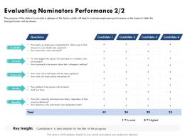 Evaluating Nominators Performance Regardless Ppt Powerpoint Presentation Icon Display