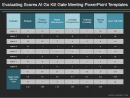 Evaluating Scores At Go Kill Gate Meeting Powerpoint Templates