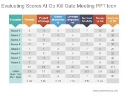 Evaluating Scores At Go Kill Gate Meeting Ppt Icon