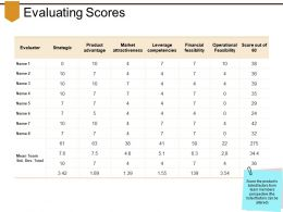 Evaluating Scores Powerpoint Topics