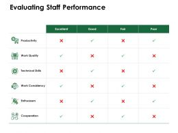 Evaluating Staff Performance Technical Skills Ppt Powerpoint Presentation Portfolio Example