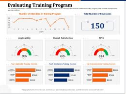 Evaluating Training Program Satisfaction Ppt Powerpoint Design Inspiration