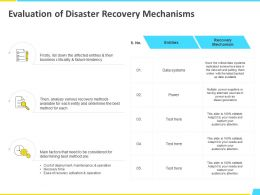 Evaluation Of Disaster Recovery Mechanisms Analyze Ppt Powerpoint Presentation File Guide