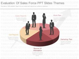 Evaluation Of Sales Force Ppt Slides Themes