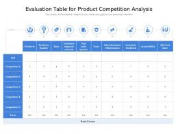 Evaluation Table For Product Competition Analysis