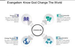 Evangelism Know God Change The World
