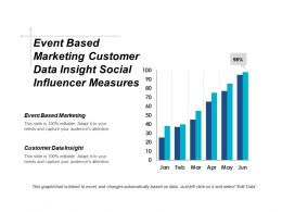 Event Based Marketing Customer Data Insight Social Influencer Measures Cpb