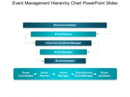 Event Management Hierarchy Chart Powerpoint Slides
