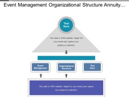Event Management Organizational Structure Annuity Management Product Range Management Cpb