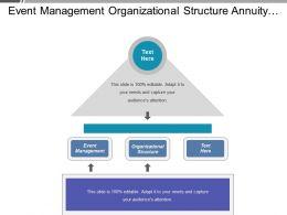 Event Management Organizational Structure Annuity Management Product Range Management Cpb
