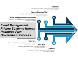 Event Management Pricing Systems Human Resource Plan Government Process Cpb