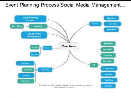 Event Planning Process Social Media Management Media Planning Strategy Cpb