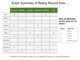 Event Summary Of Rating Record From Event Attendee
