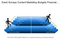 Event Surveys Content Marketing Budgets Financial Plans Review Education