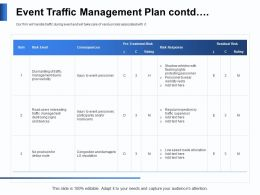 Event Traffic Management Plan Contd Devices Powerpoint Presentation Graphics Design