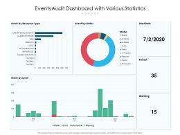 Events Audit Dashboard With Various Statistics