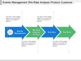 Events Management Win Rate Analysis Product Customer Profitability