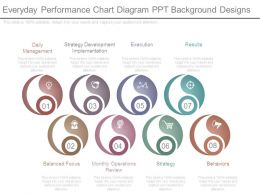 Everyday Performance Chart Diagram Ppt Background Designs