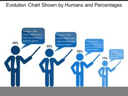 Evolution Chart Shown By Humans And Percentages