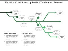 Evolution Chart Shown By Product Timeline And Features