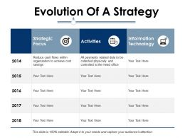 Evolution Of A Strategy Ppt Infographic Template Example File