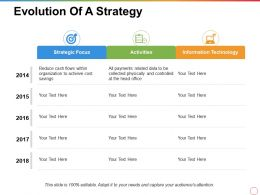 Evolution Of A Strategy Strategic Focus Activities Information Technology