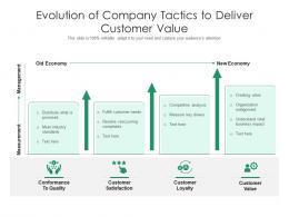 Evolution Of Company Tactics To Deliver Customer Value
