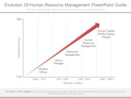 Evolution Of Human Resource Management Powerpoint Guide