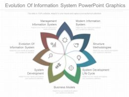 Evolution Of Information System Powerpoint Graphics