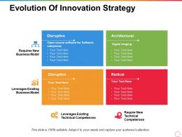 Evolution Of Innovation Strategy Architectural Radical Disruptive Technical Competences