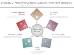 Evolution Of Marketing Concepts Diagram Powerpoint Templates