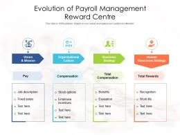 Evolution Of Payroll Management Reward Centre