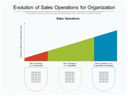 Evolution Of Sales Operations For Organization
