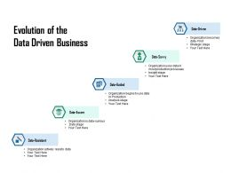 Evolution Of The Data Driven Business